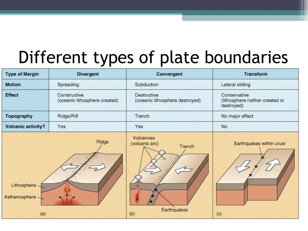 Plate tectonics the geographer online picture pooptronica