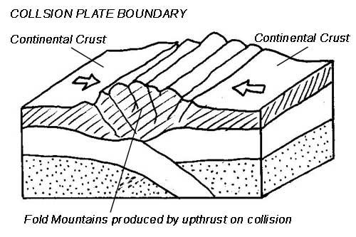 Plate Tectonics - THE GEOGRAPHER ONLINE