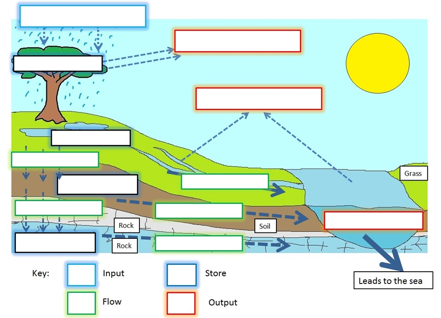 Freshwater issues and conflicts the geographer online for Types of drainage system pdf