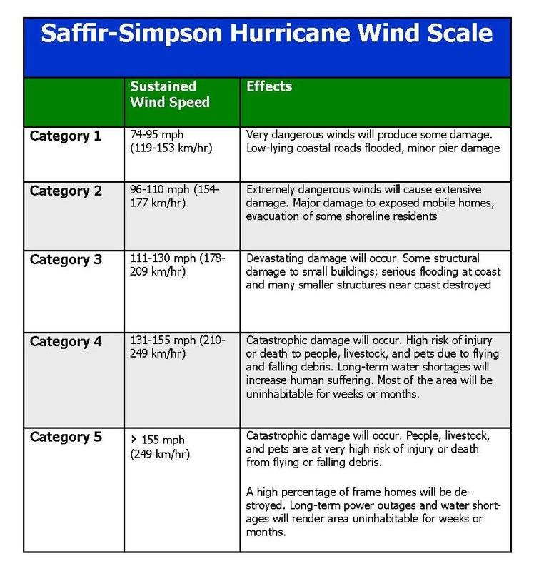 Image result for Hurricane Categories Chart