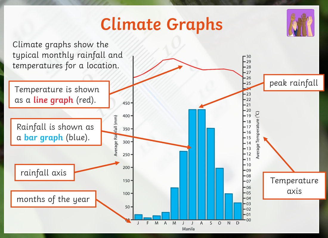 Weather & Climate - THE GEOGRAPHER ONLINE